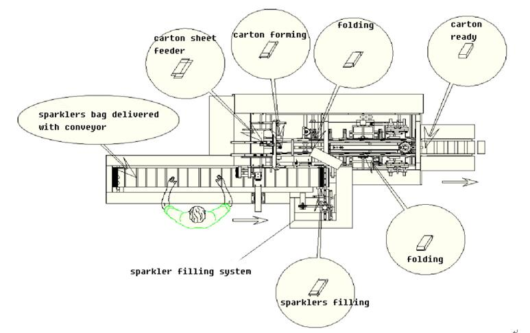 sparkler packaging machine structure