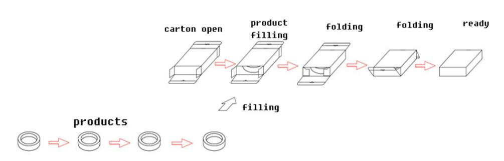 sparklers packaging machine flow chart